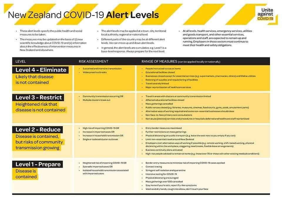 Covid-19 Update – Essential Business